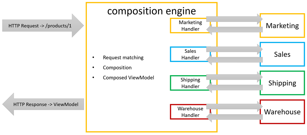 composition engine information flow